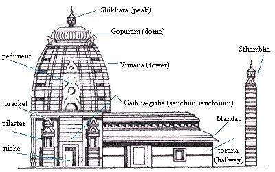 Составные части индуистского храма